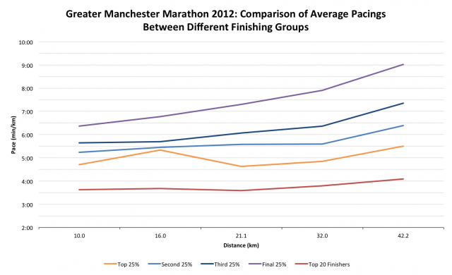 Greater Manchester Marathon 2012: Comparison of Average Pacings Between Different Finishing Groups