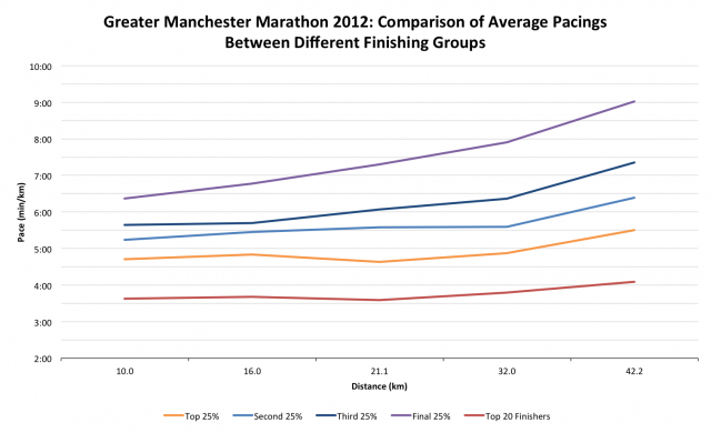 Greater Manchester Marathon 2012: Comparison of Average Pacings for Different Finishing Groups