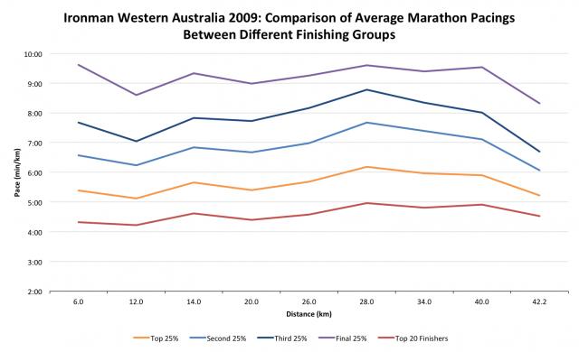 Ironman Western Australia 2009: Comparison of Average Marathon Pacings Between Different Finishing Groups