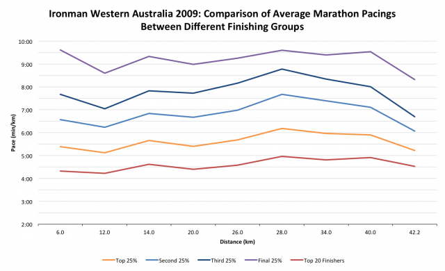 Ironman Western Australia 2009: Comparison of Average Marathon Pacings Between Different Finishing Groups