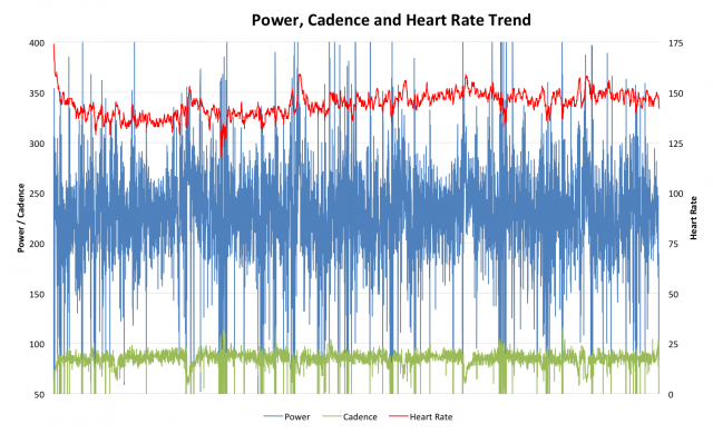 Paul Burton's Power, Cadence and Heart Rate Data from Challenge Roth