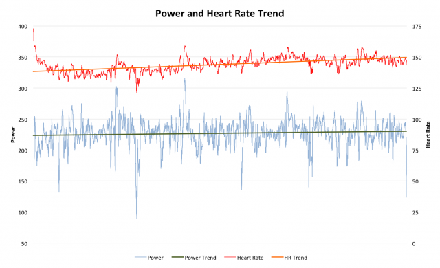 Paul Burton at Challenge Roth: Cardiac Drift and a Stable Power Output