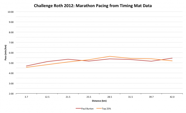 Paul Burton at Challenge Roth: Consistent Run Pacing