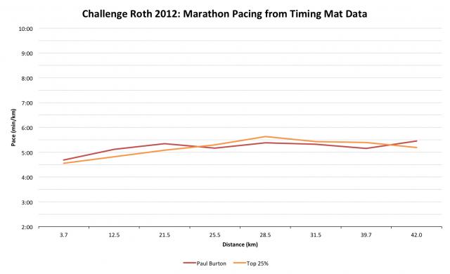 Paul Burton at Challenge Roth: Consistent Run Pacing