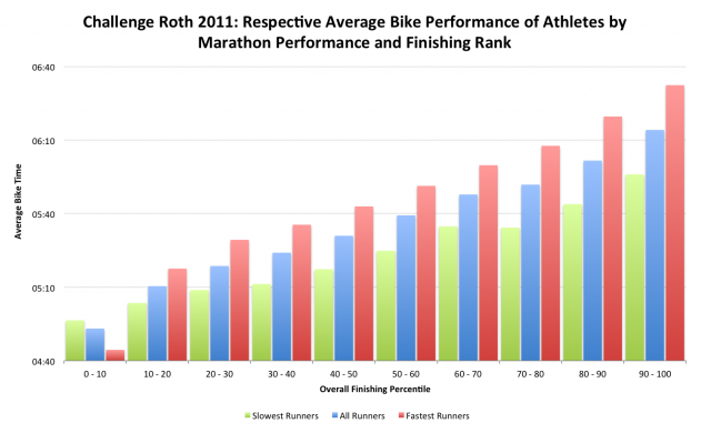 Challenge Roth 2011: Respective Average Bike Performance of Athletes by Marathon Performance and Finishing Rank