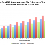 Challenge Roth 2012: Respective Average Bike Performance of Athletes by Marathon Performance and Finishing Rank