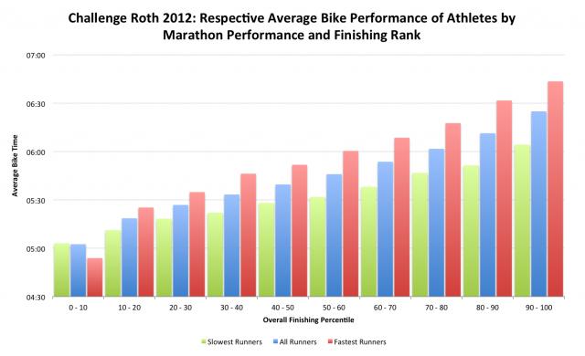 Challenge Roth 2012: Respective Average Bike Performance of Athletes by Marathon Performance and Finishing Rank
