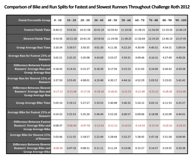 Comparison of Bike and Run Splits for Fastest and Slowest Runners Throughout Challenge Roth 2012