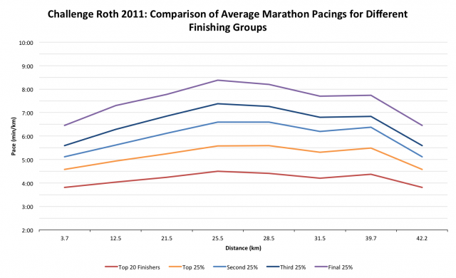 Challenge Roth 2011: Comparison of Average Marathon Pacings for Different Finishing Groups