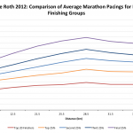 Challenge Roth 2012: Comparison of Marathon Pacing Between Different Groups of Finishers