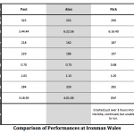 Ironman Wales 2012: Comparison of Athletes' Bike Performances