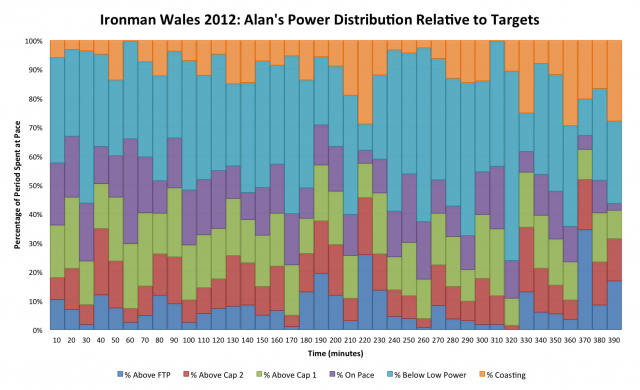 Ironman Wales 2012: Alan Ward's Detailed Power Distribution