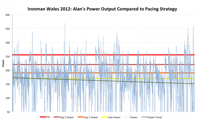 Ironman Wales 2012: Alan Ward's Power Output Compared to Pacing Strategy