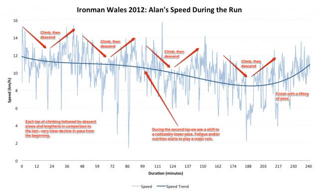 Ironman Wales 2012: Alan's Run Speed