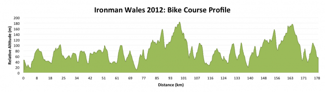 Ironman Wales 2012: Bike Course Profile