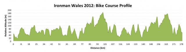 Ironman Wales 2012: Bike Course Profile