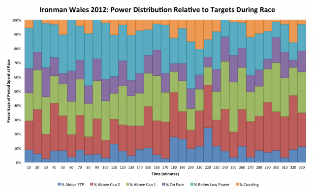 Ironman Wales 2012: Detailed Breakdown of Power Distribution for Ben Unsworth During the Bike