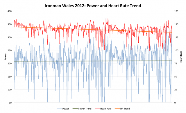 Ironman Wales 2012: Ben Unsworth's Power and Heart Rate During the Bike