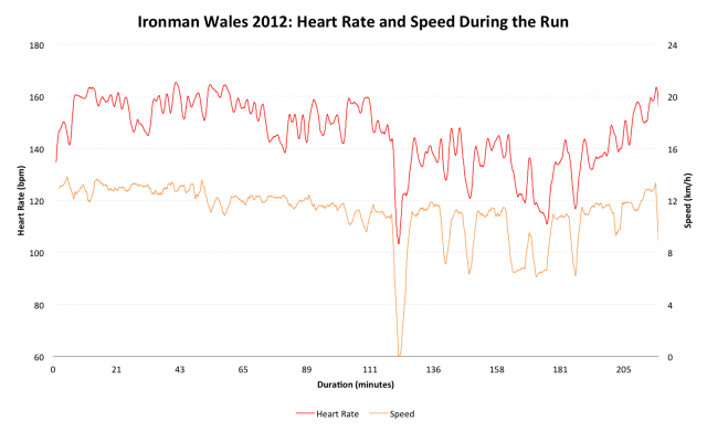 Ironman Wales 2012: Ben Unsworth's Heart Rate and Speed During the Run