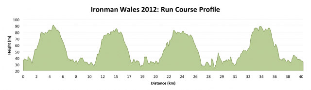Ironman Wales 2012: Run Course Profile