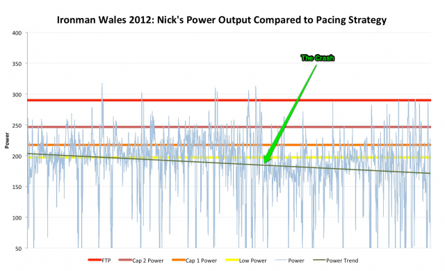 Ironman Wales 2012: Nick Burdett's Power Output Compared to Pacing Strategy