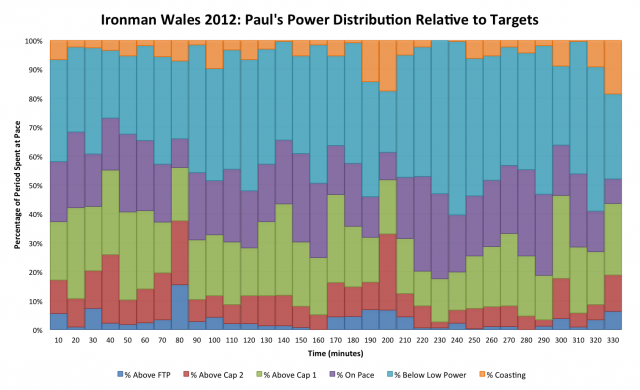 Ironman Wales 2012: Paul Burton's Detailed Power Distribution