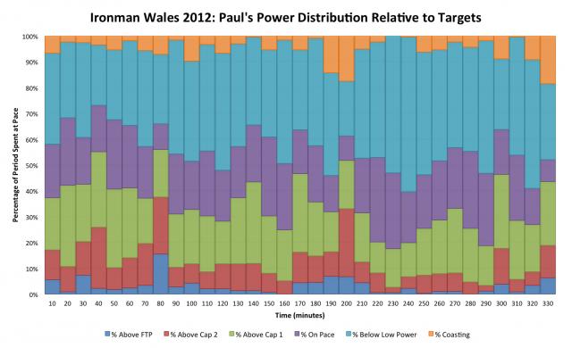 Ironman Wales 2012: Paul Burton's Detailed Power Distribution