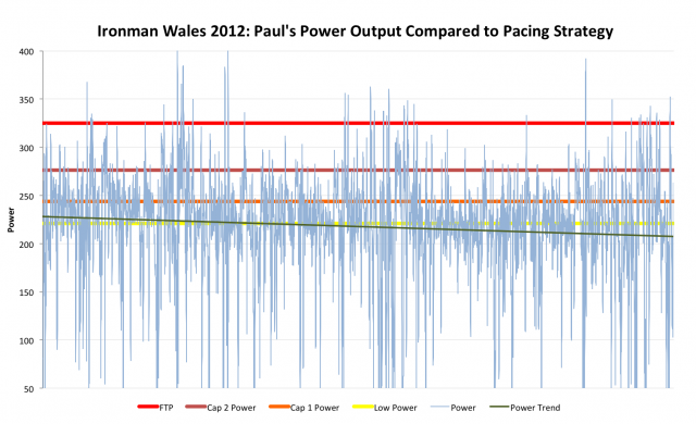 Ironman Wales 2012: Paul Burton's Power Output Compared to Pacing Strategy