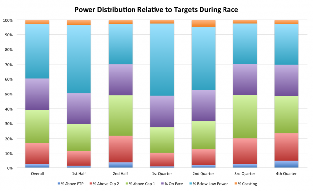 Paul Deen's Challenge Roth 2012 Power Distribution