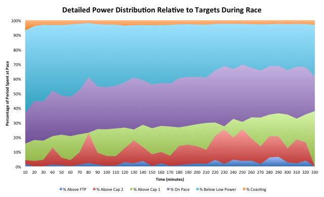 Paul Deen's Detailed Power Distribution Relative to Targets During Challenge Roth 2012