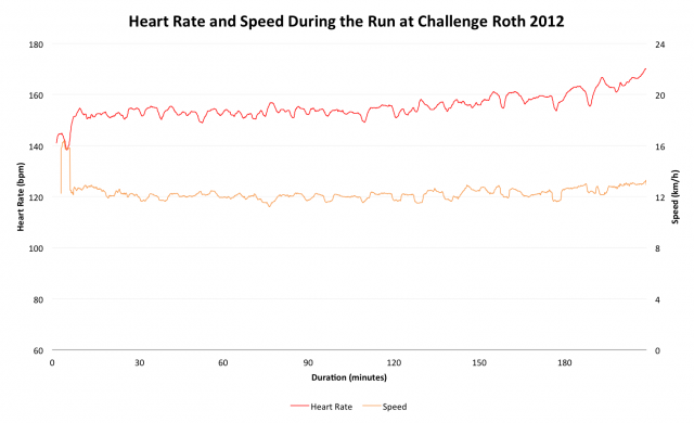 Paul Deen's Heart Rate and Speed During Challenge Roth 2012