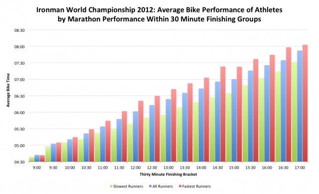 Average Bike Splits for Fastest, Slowest and All Athletes in Each 30 Minute Finishing Period of the Ironman World Champs 2012