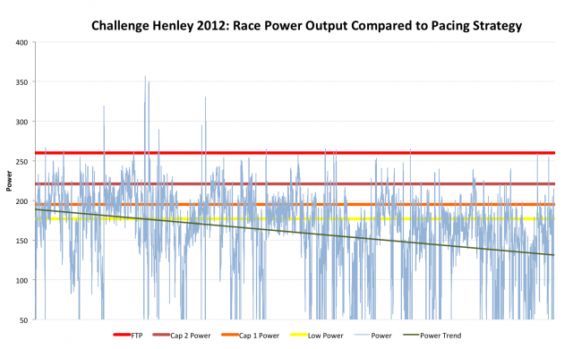 Challenge Henley 2012: Kevin's Power Output Compared to Pacing Goals