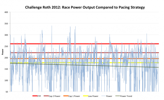 Challenge Roth 2012: Kevin's Power Output Compared to Pacing Goals
