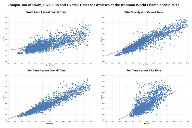 Comparison of Swim, Bike, Run and Overall Times for Athletes at the Ironman World Championship 2012
