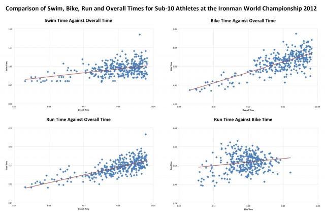 Comparison of Swim, Bike, Run and Overall Times for Sub-10 Athletes at the Ironman World Championship 2012