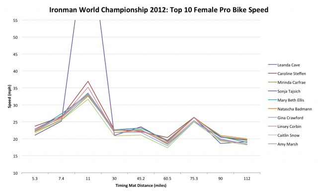 Ironman World Championship 2012: Top 10 Female Pro Bike Speed
