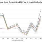 Ironman World Championship 2012: Top 10 Female Pro Run Speed