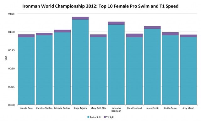 Ironman World Championship 2012: Top 10 Female Pro Swim and T1 Time