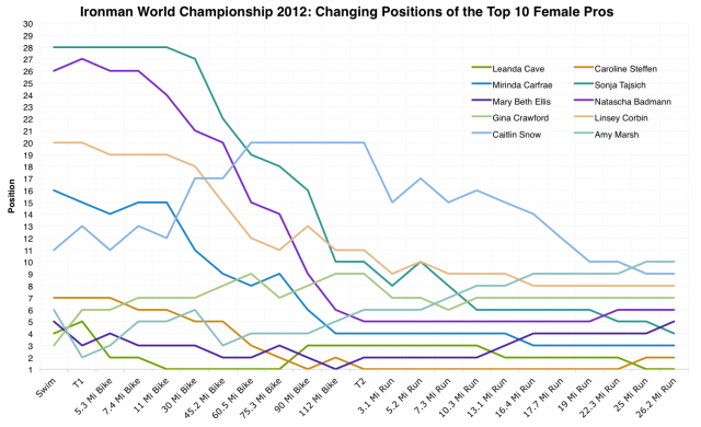 Ironman World Championship 2012: Changing Positions of the Top 10 Female Pros During the Race