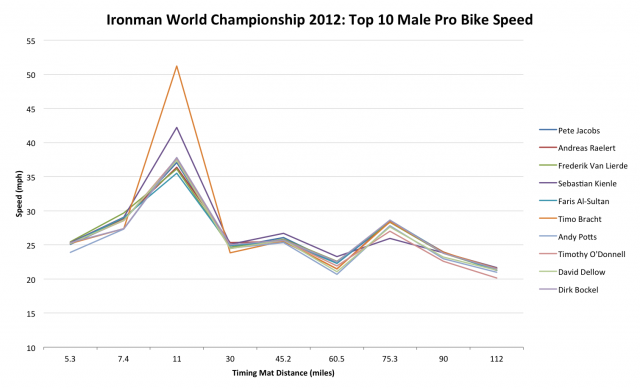Ironman World Championship 2012: Top 10 Male Pro Bike Speed