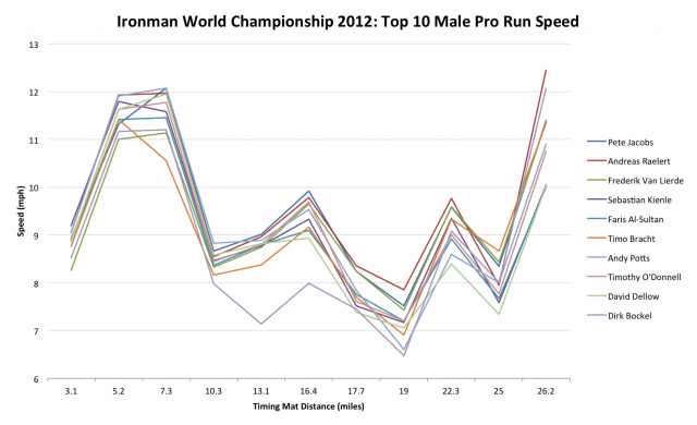 Ironman World Championship 2012: Top 10 Male Pro Run Speed