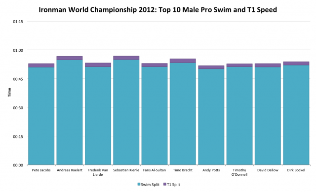 Ironman World Championship 2012: Top 10 Male Pro Swim and T1 Time