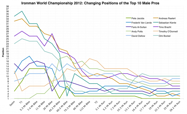 Ironman World Championship 2012: Changing Positions of the Top 10 Male Pros During the Race