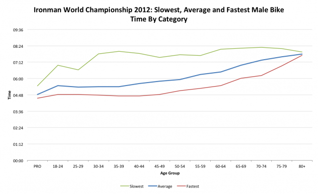 Ironman World Championship 2012: Male Bike Performance by Age Category