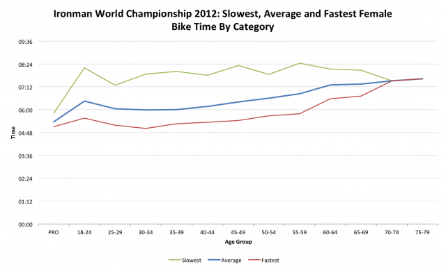 Ironman World Championship 2012: Female Bike Performance by Age Category