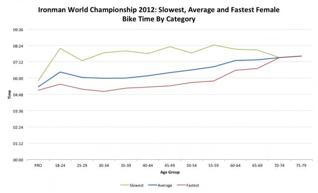 Ironman World Championship 2012: Female Bike Performance by Age Category