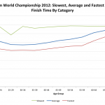 Ironman World Championship 2012: Female Overall Performance by Age Category