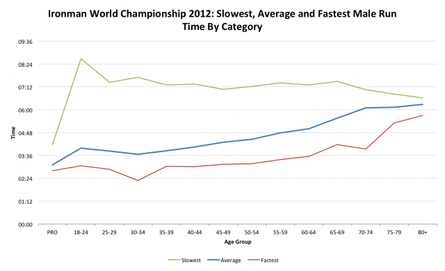 Ironman World Championship 2012: Male Run Performance by Age Category