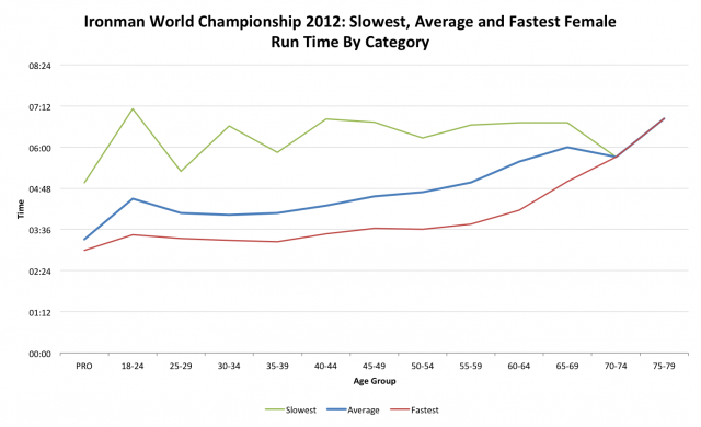 Ironman World Championship 2012: Female Run Performance by Age Category